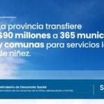 La provincia firmó convenios por más de 90 millones de pesos para el fortalecimiento de los servicios locales de Niñez